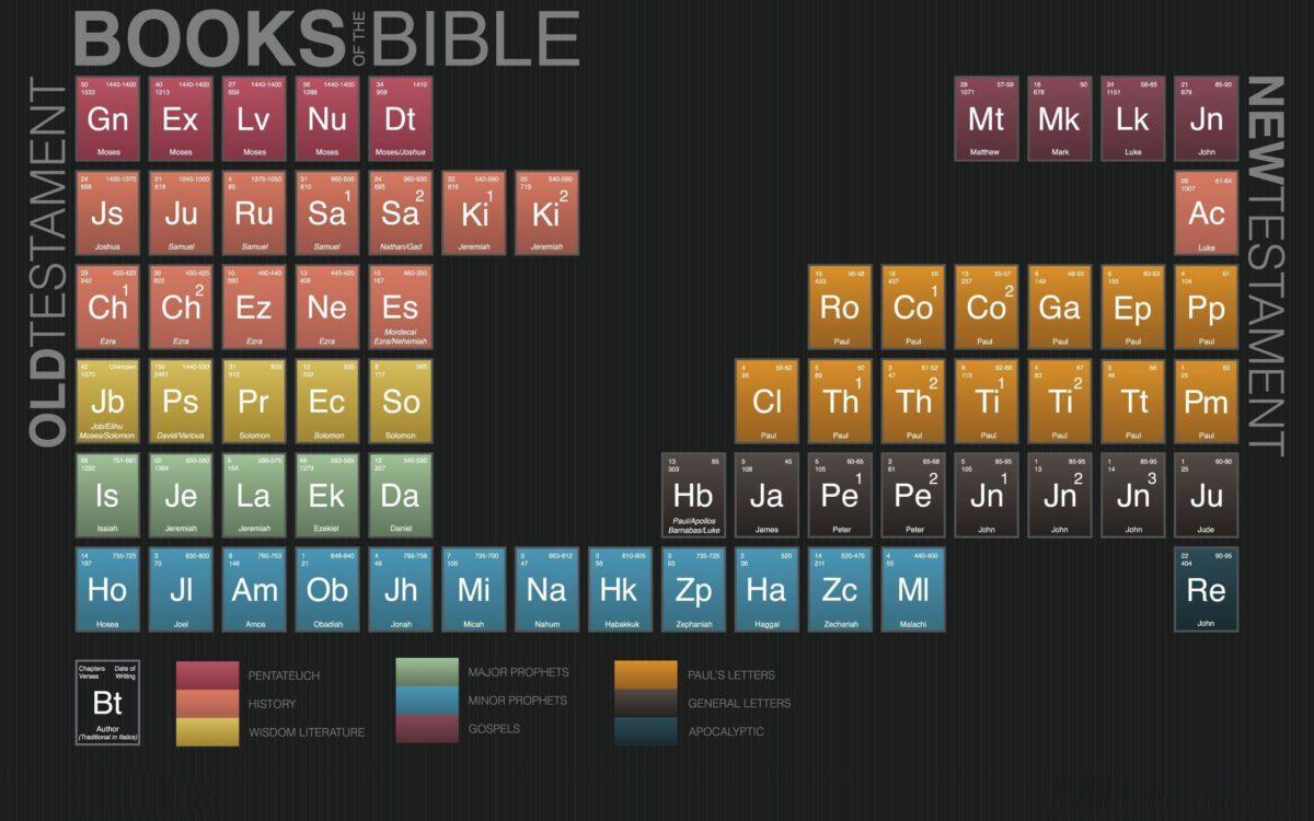 Bible table Wallpaper #