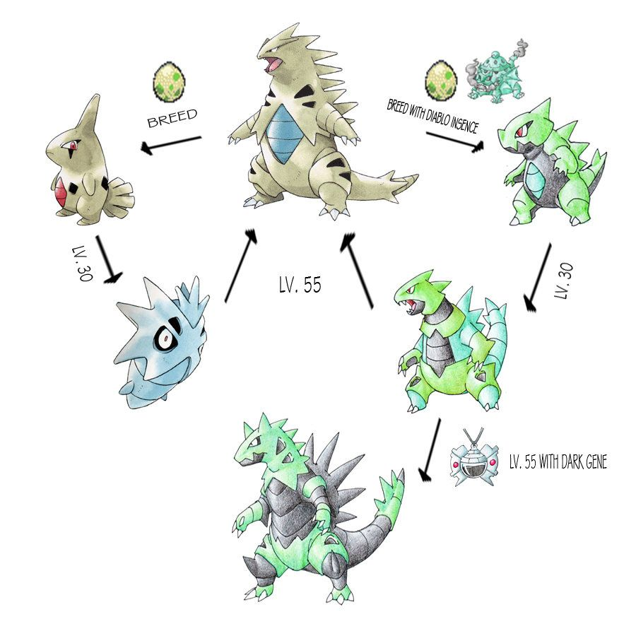 Tyranitar Line Expansion by Darksilvania on DeviantArt